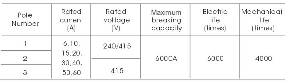 specifications of tgk mini circuit breakers