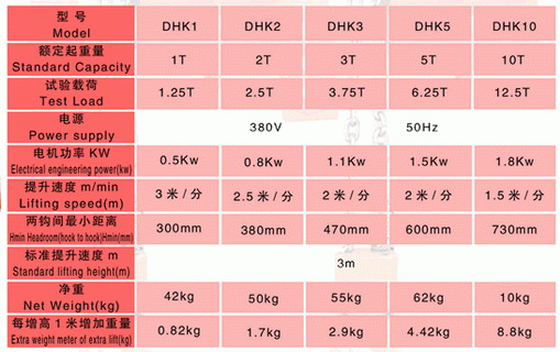 specifications of DHK electric hoist