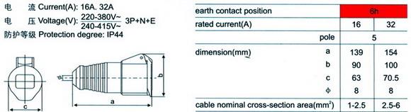 industrial connectors